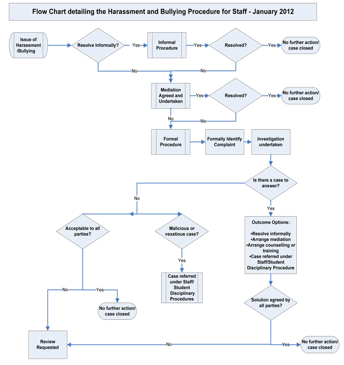 University of worcester human resources procedure flow chart procedure flow chart altavistaventures Choice Image