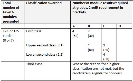 University of Worcester Degree Classification - Collegelistuk